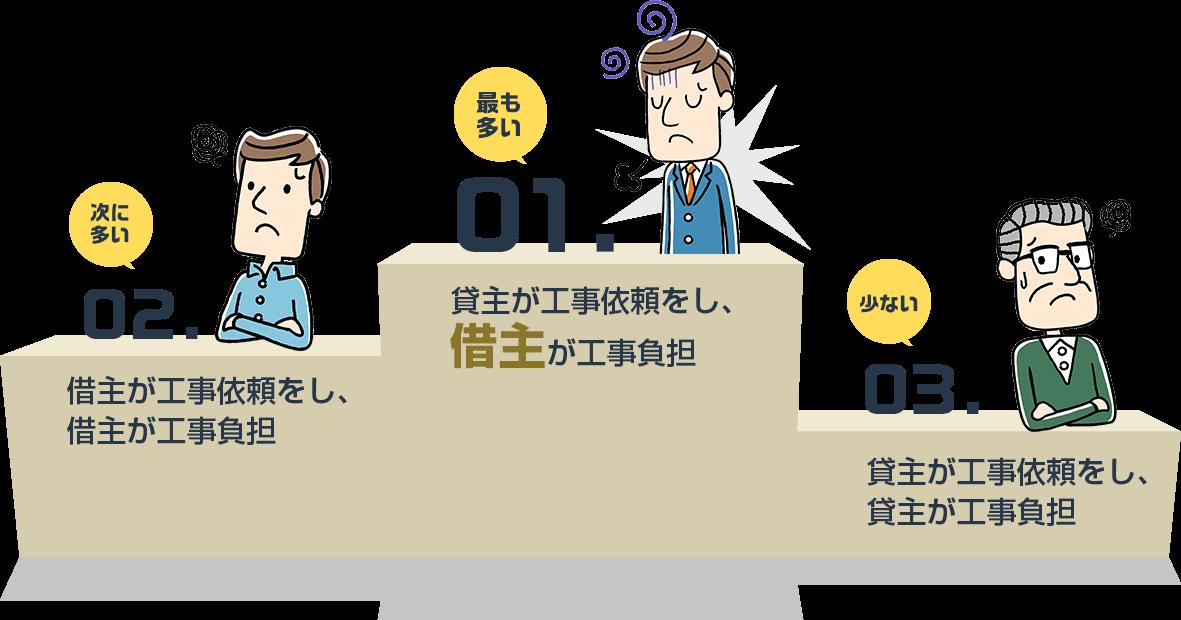 図:借主が工事依頼をし、借主が工事負担するのが最も多い